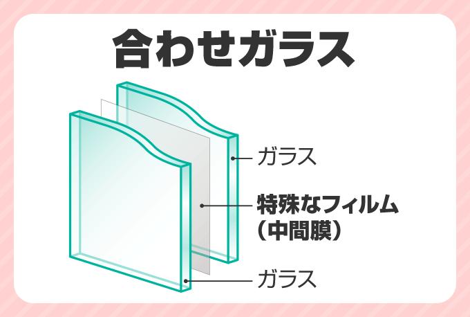 合わせガラス