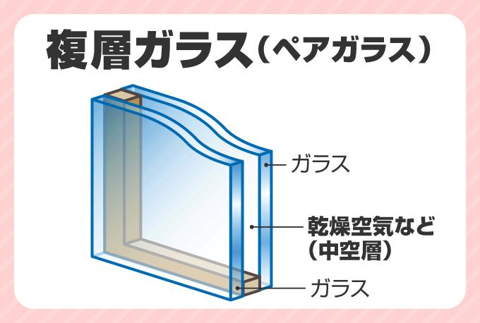 複層ガラス(ペアガラス)
