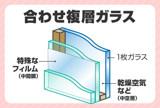 合わせ複層ガラス