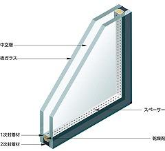 窓の結露対策に複層ガラス